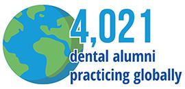 4,021 dental alumni practicing globally