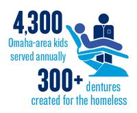45000 children served, 300+ dentures for the homeless